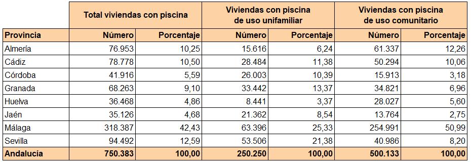 Clasificación de las edificios en Andalucía según uso principal y superficie construida