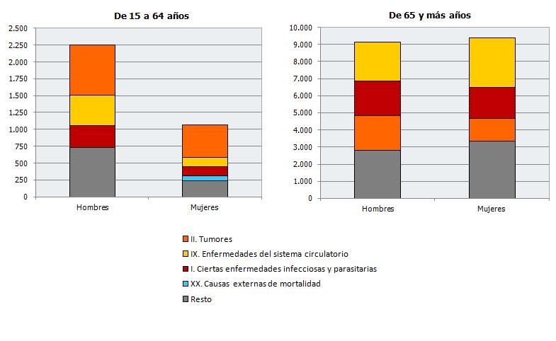 Principales causas de defunción según sexo y grupos de edad. Cuarto trimestre de 2020